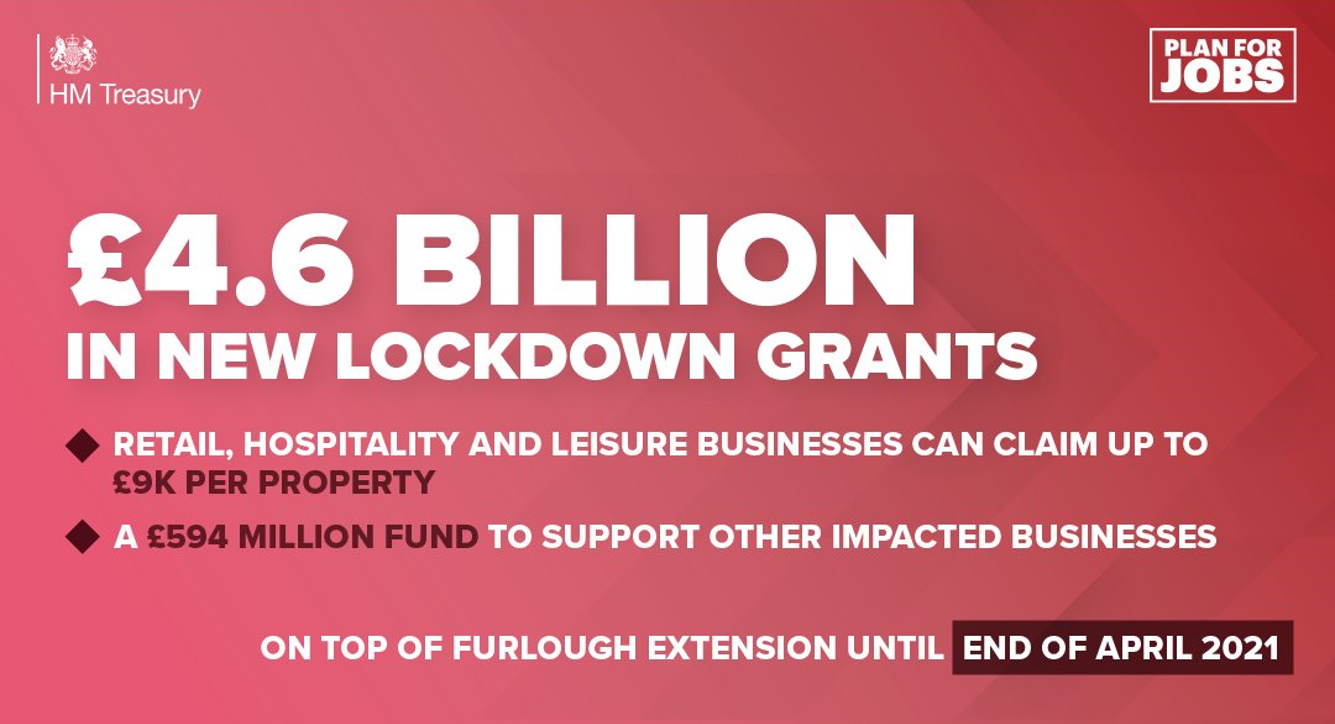 £4.6 billion in new lockdown grants to support businesses & protect jobs
